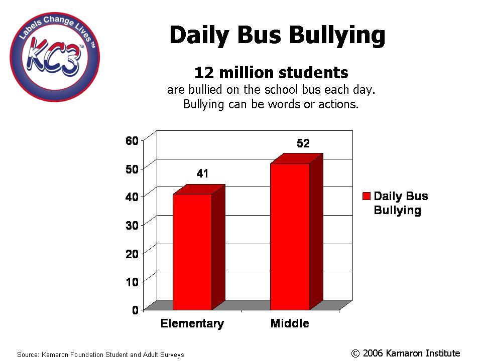 graph bus bullying 12 million bullied daily. kamaron institute bullying prevention solution cuts bullying by 50 percent.
